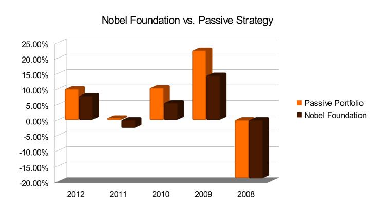 Nobel vs. Passive