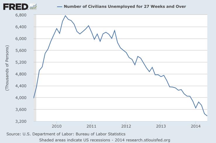 fredgraph LT unemployment