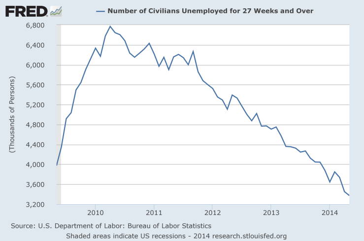 fredgraph LT unemployment