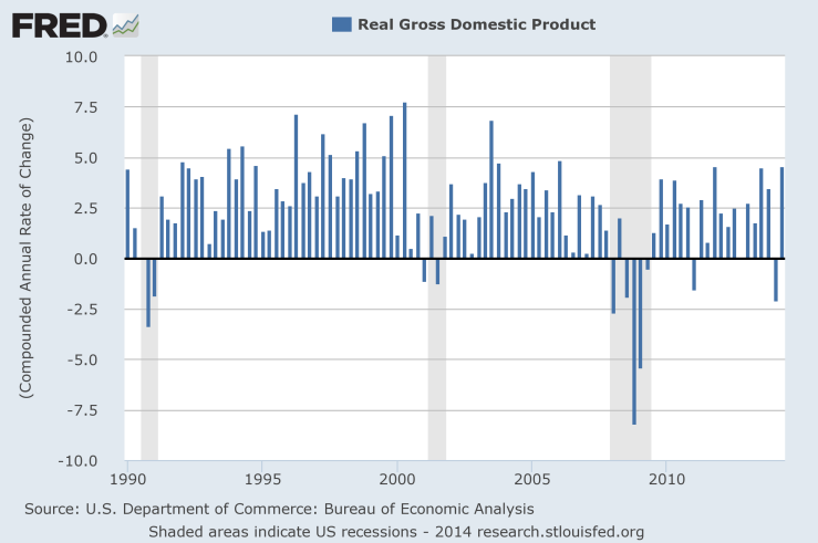 2Q real GDP