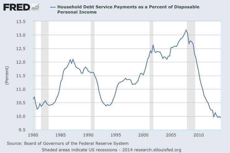 HH Debt service