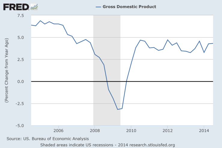 fredgraph 4Q 2014 GDP