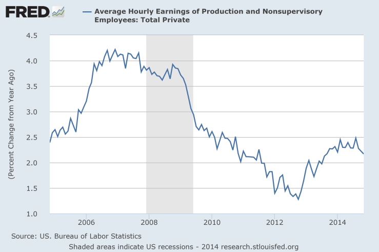 fredgraph av hourly 4q 2014