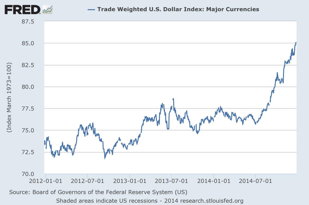 fredgraph USD