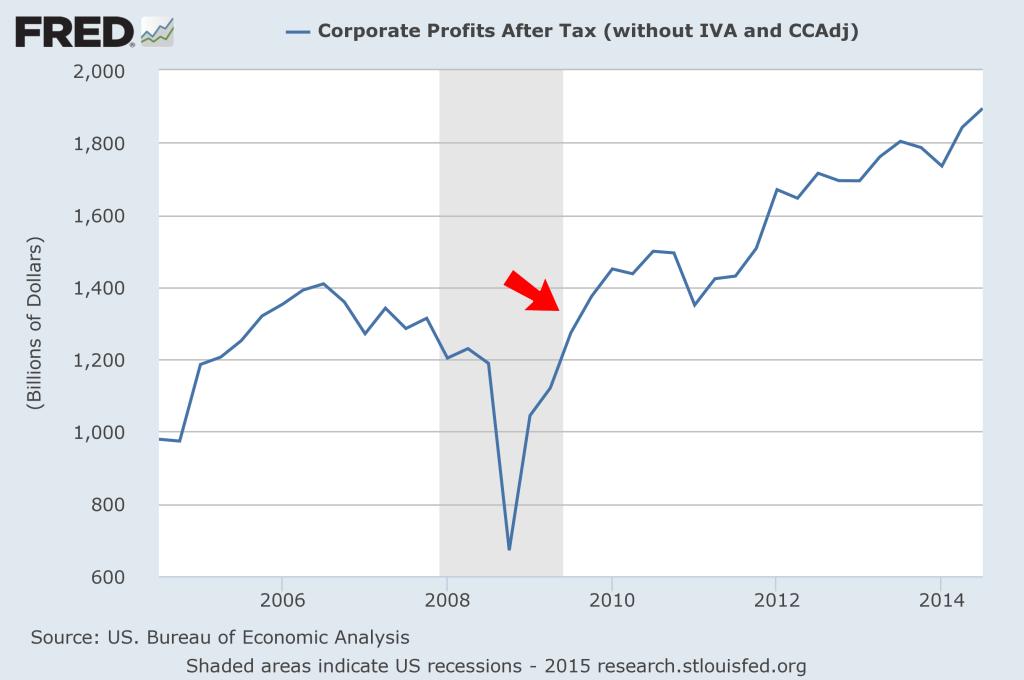 FRED Corp Profits