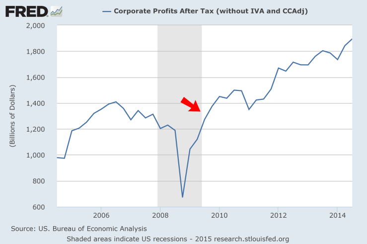 FRED Corp Profits