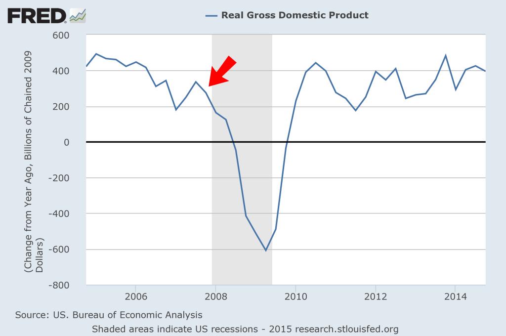 GDPfredgraph