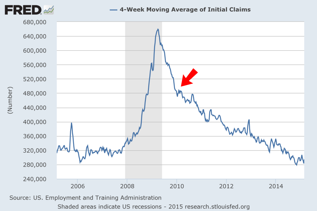 FRED Initial Claims