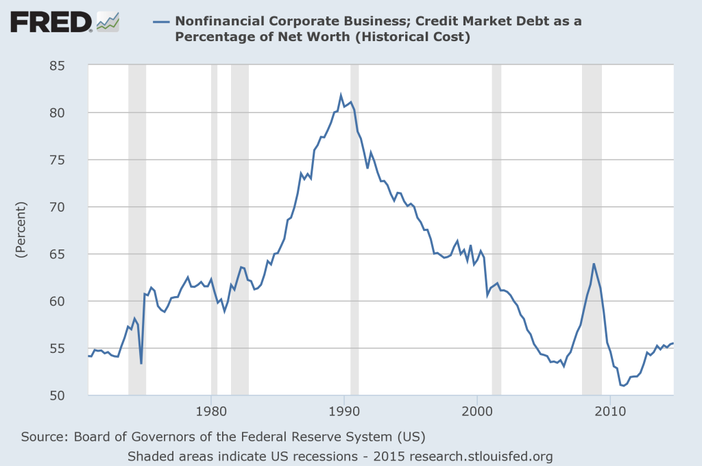 FRED Corporate Debt Ratio