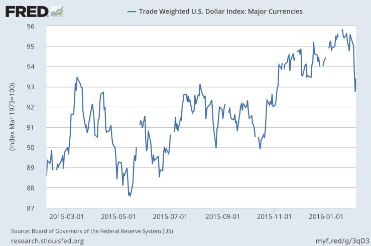 FRED USD 1 Year