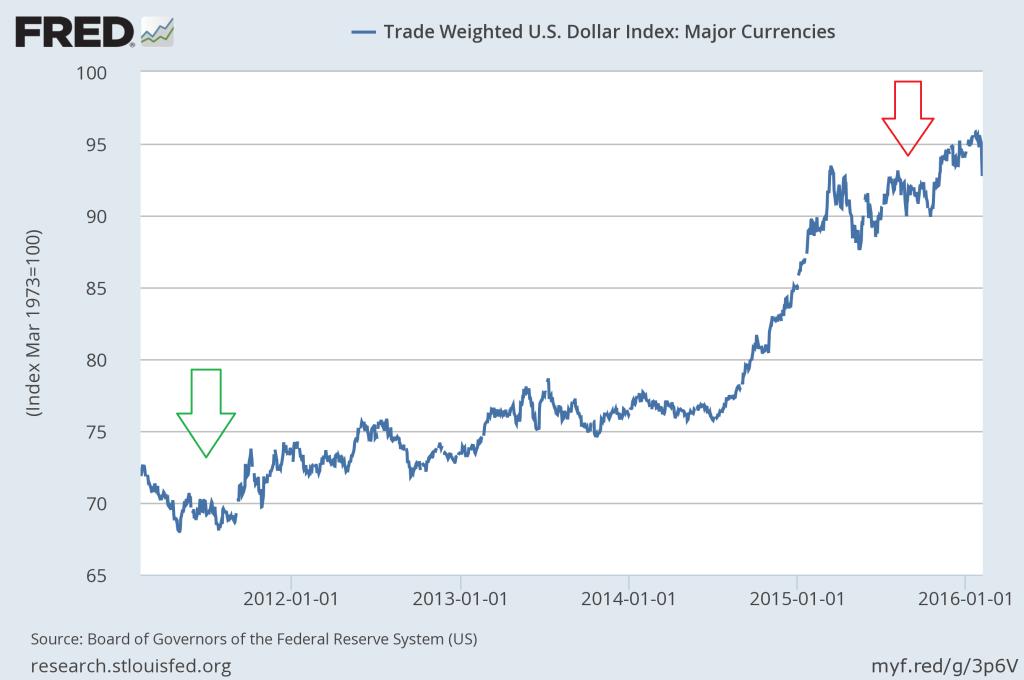 FRED USD 5 Year