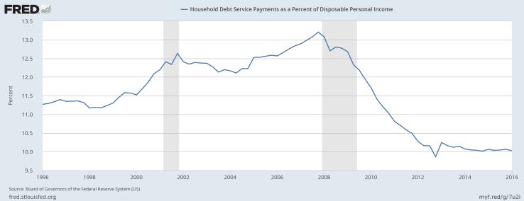FRED Debt/DPI