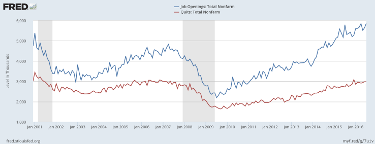 JOLTS Openings/Quits