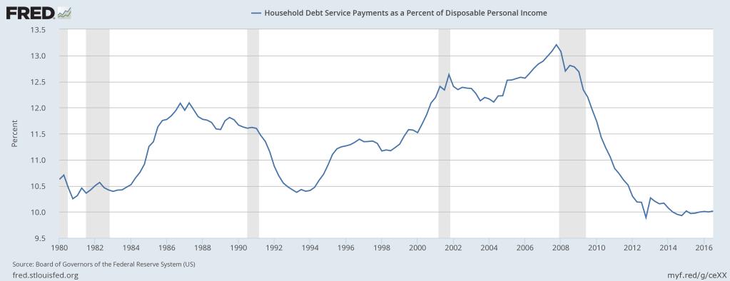 fred-hh-debt-service