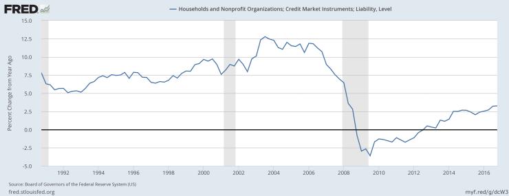 Debt Levels Growth
