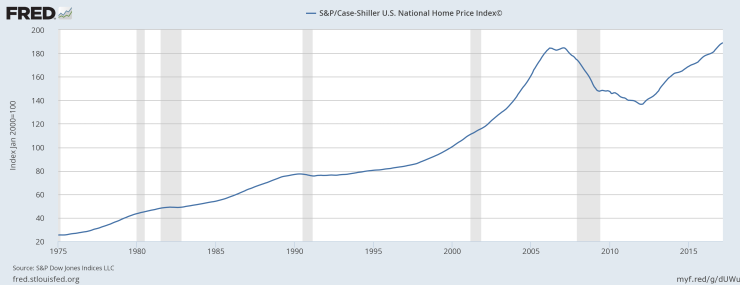 Case Shiller National
