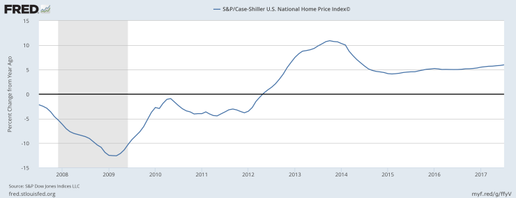 Case Shiller Housing