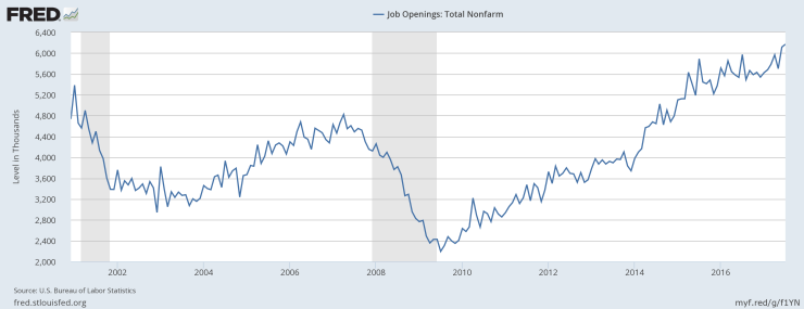 JOLTS - Job Openings