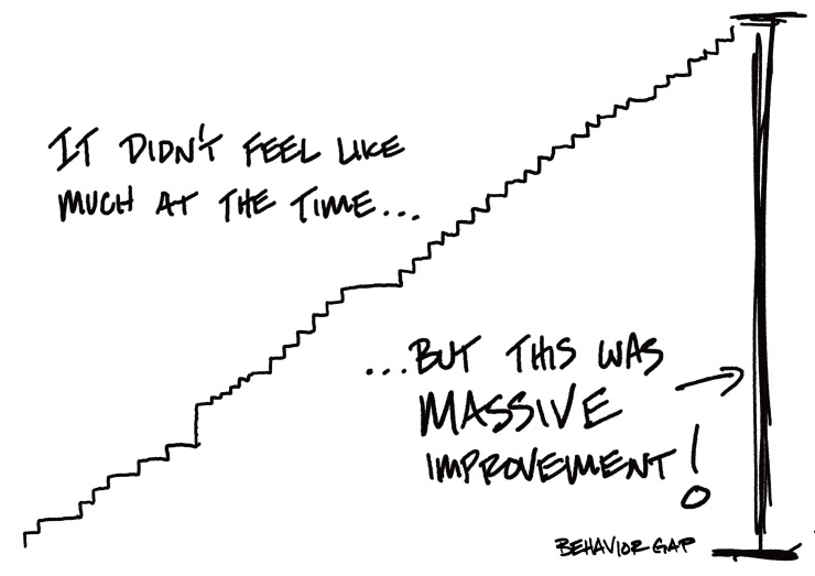 Incremental-change