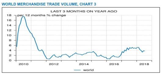CPB Trade