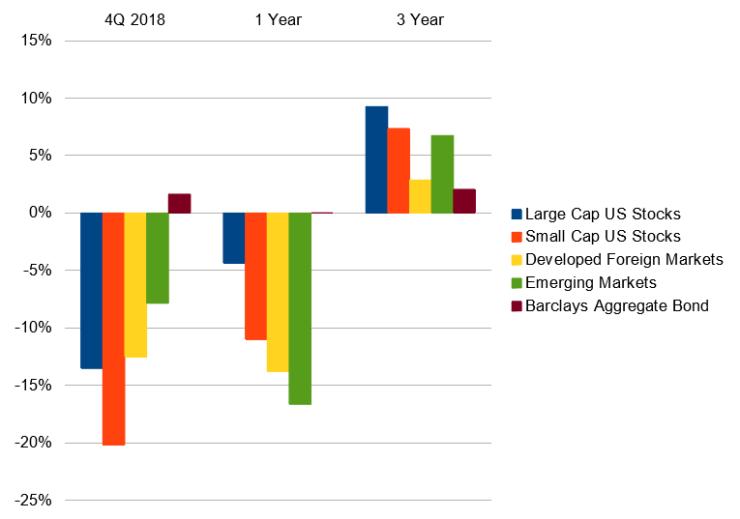 4Q-2018-Markets