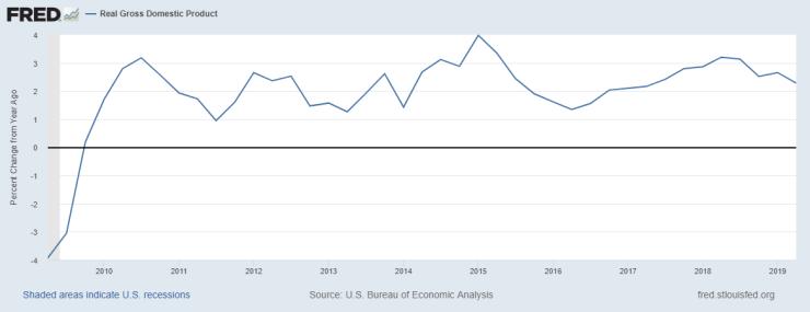 fredgraph GDP