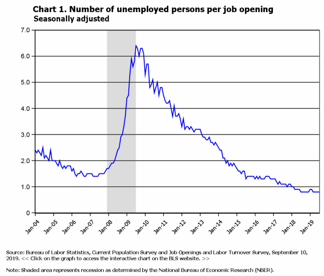 unemployed to openings ratio