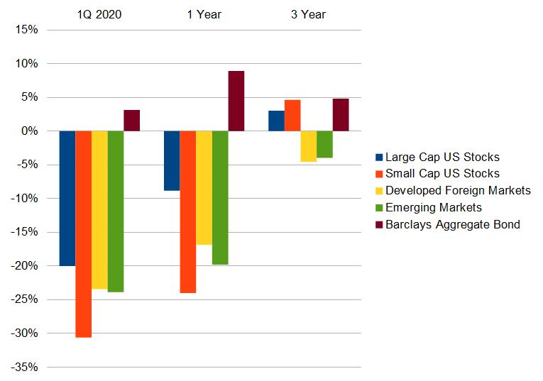 1Q 2020 Market Overview