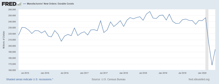 fredgraph durable goods orders